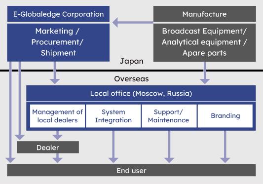 Overseas businesses of E-Globaledge