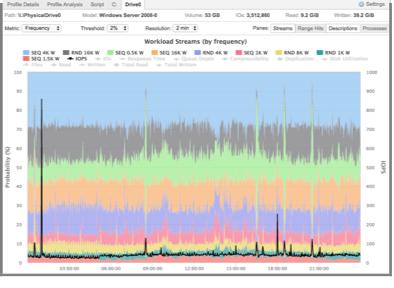 IO プロファイラによるデータ解析